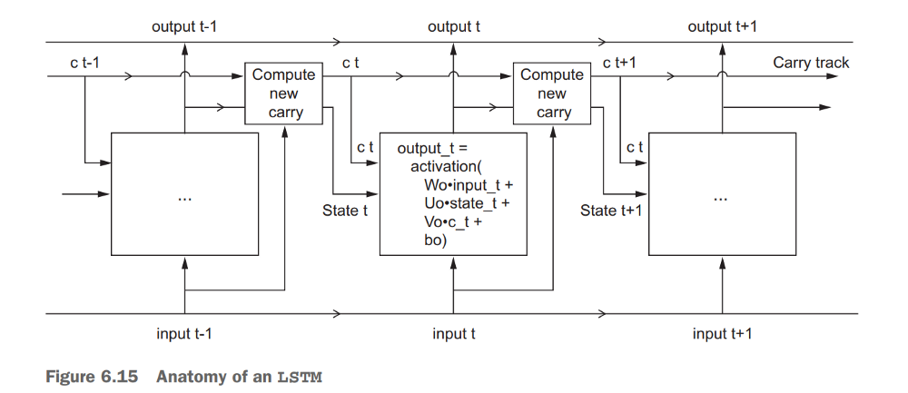 LSTM (Long Short Term Memory) Cell (Source)