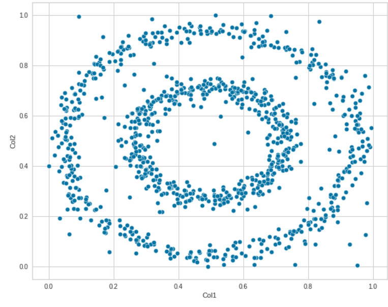 PyCaret for anomaly detection scatter plot