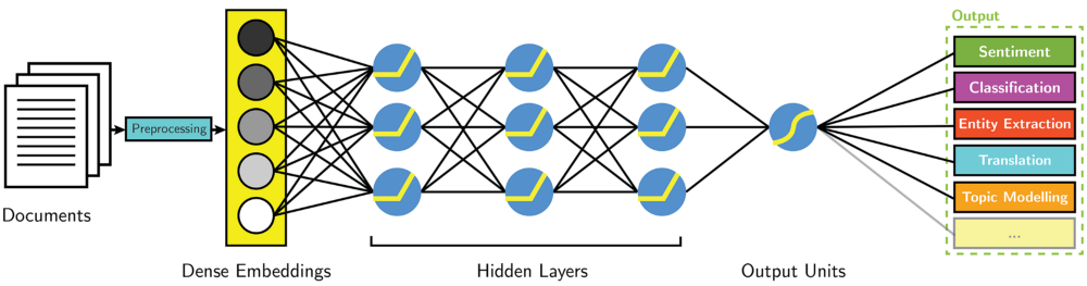 Lessons Learned from Applying Deep Learning for NLP Without