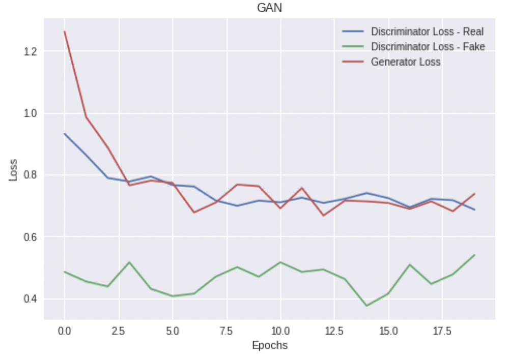 Blog: GANs vs  Autoencoders: Comparison of Deep Generative Models