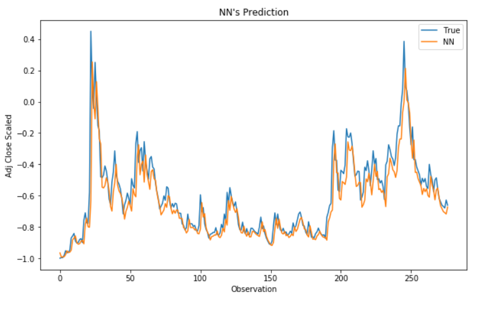 An Introduction on Time Series Forecasting with Simple Neura