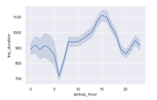 exploratory data analysis trip duration per hour