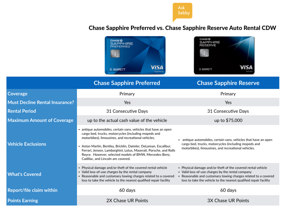 Chase Sapphire Insurance Car Rental Vs Amex