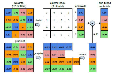 Machine Learning models — Compression and Quantization : Simplified