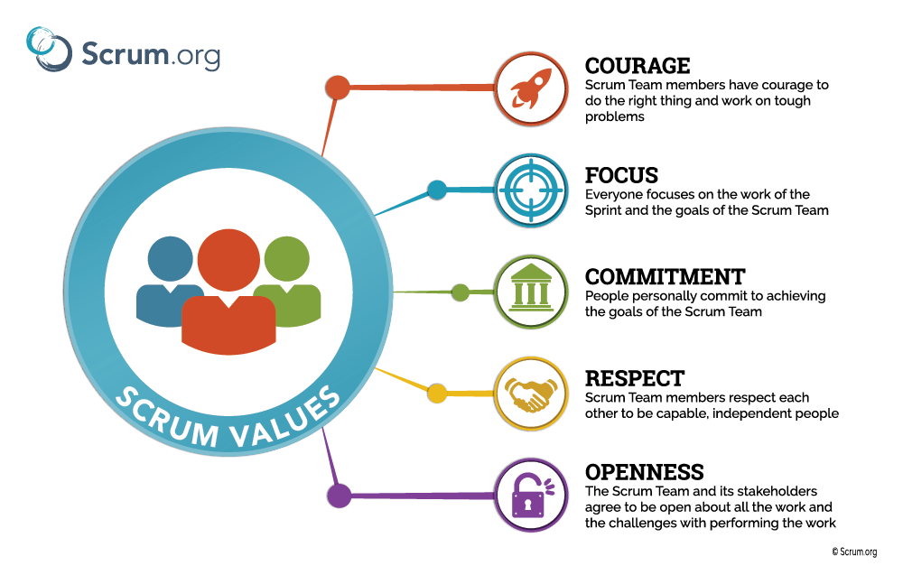 5 Values of Scrum and how can Scrum Masters work with them!!