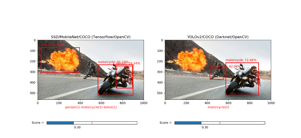 Exploring OpenCV's Deep Learning Object Detection Library – mc ai