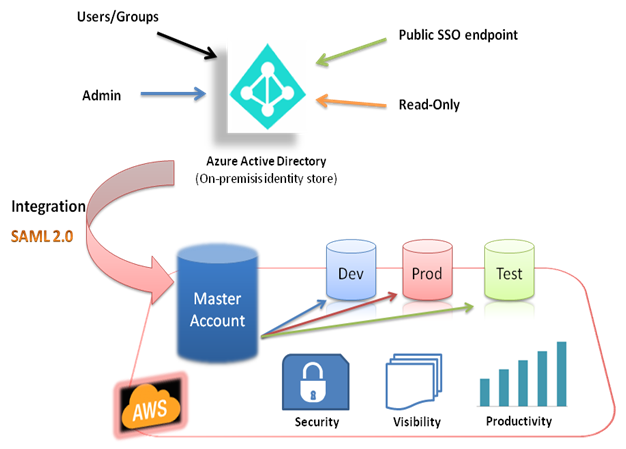 Identity and Access Management (IAM) - DevOps4Solutions com