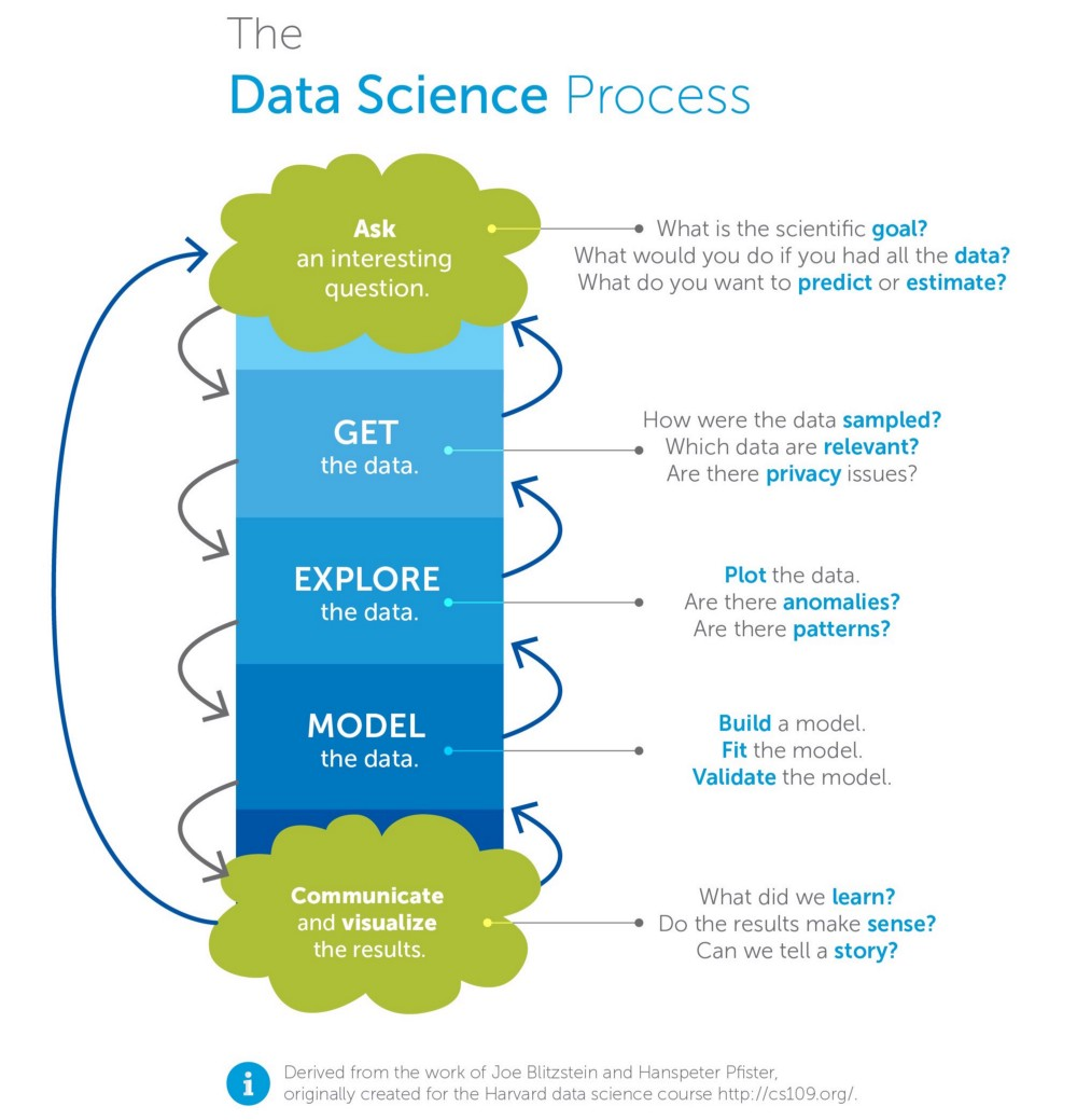 data analysis coursework science Course structure for la trobe university's master of data science  cloud  systems development, analysis of repeated measures data,.