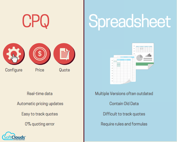 CPQ and Spreadsheed