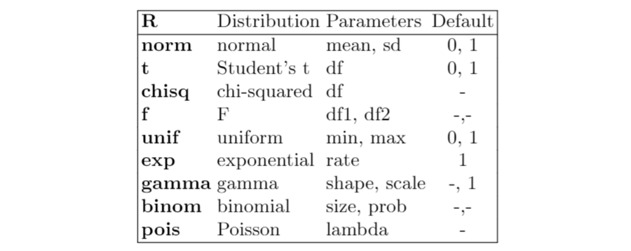Probability distributions in R Programming