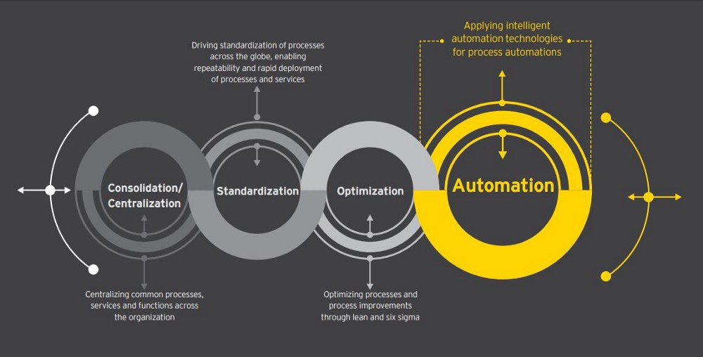 How Intelligent Automation Is Fueling Business Process