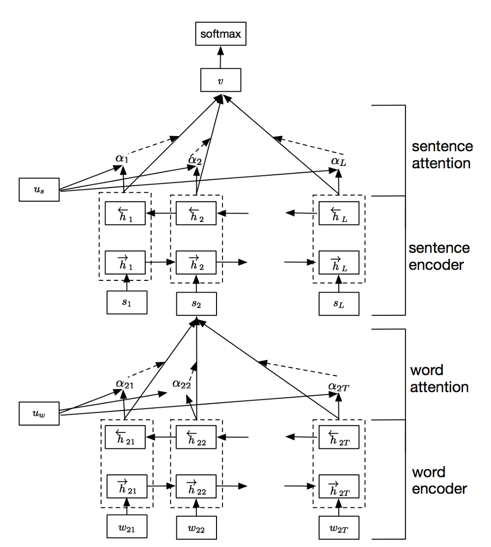 An Implementation of the Hierarchical Attention Network in