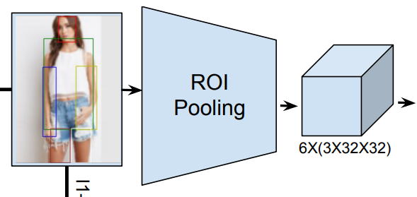 How to Use ROI Pool and ROI Align in Your Neural Networks (PyTorch