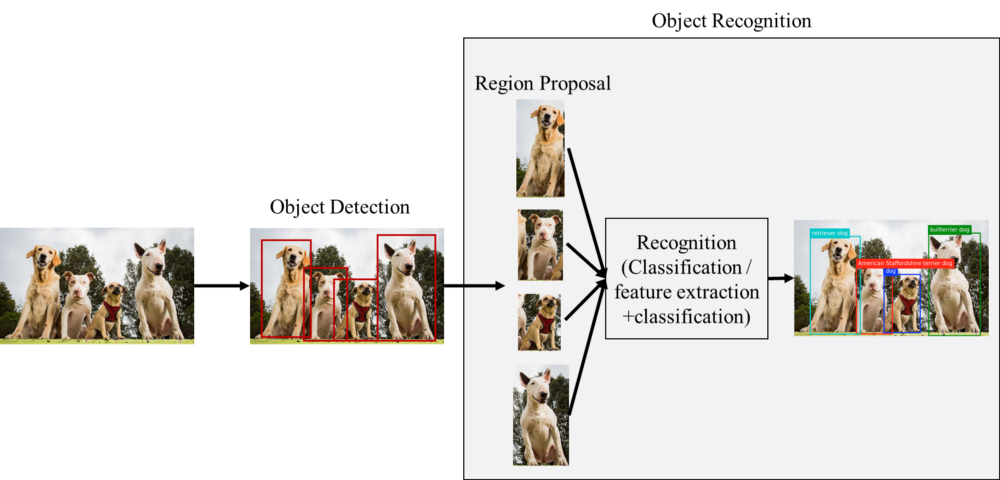 Object detection, Object detection) is an important task in