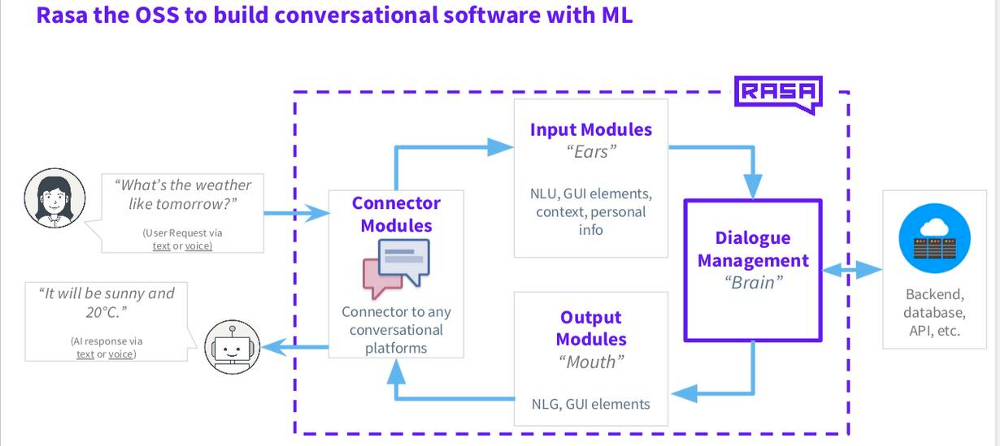 Conversational AI chatbot using Rasa NLU & Rasa Core: How Dialogue