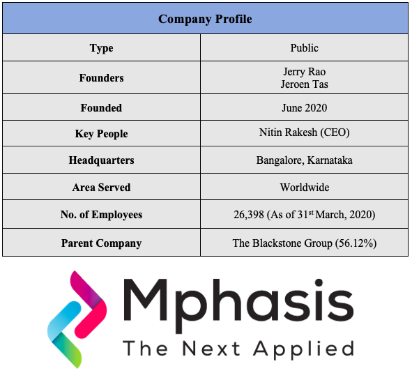 mphasis company info best IT Stocks in Indian Stock Market