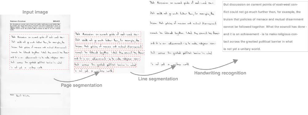 Handwriting OCR: handwriting recognition and language