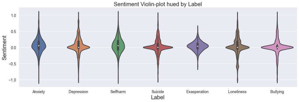 Sentiment Violin-Plot hued by Year