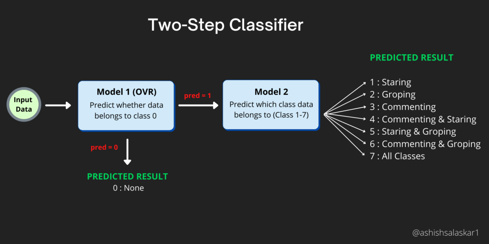 two step classifier   Classifying Sexual Harassment stories