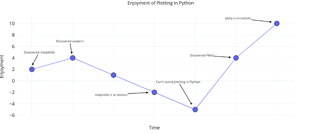 The Next Level of Data Visualization in Python