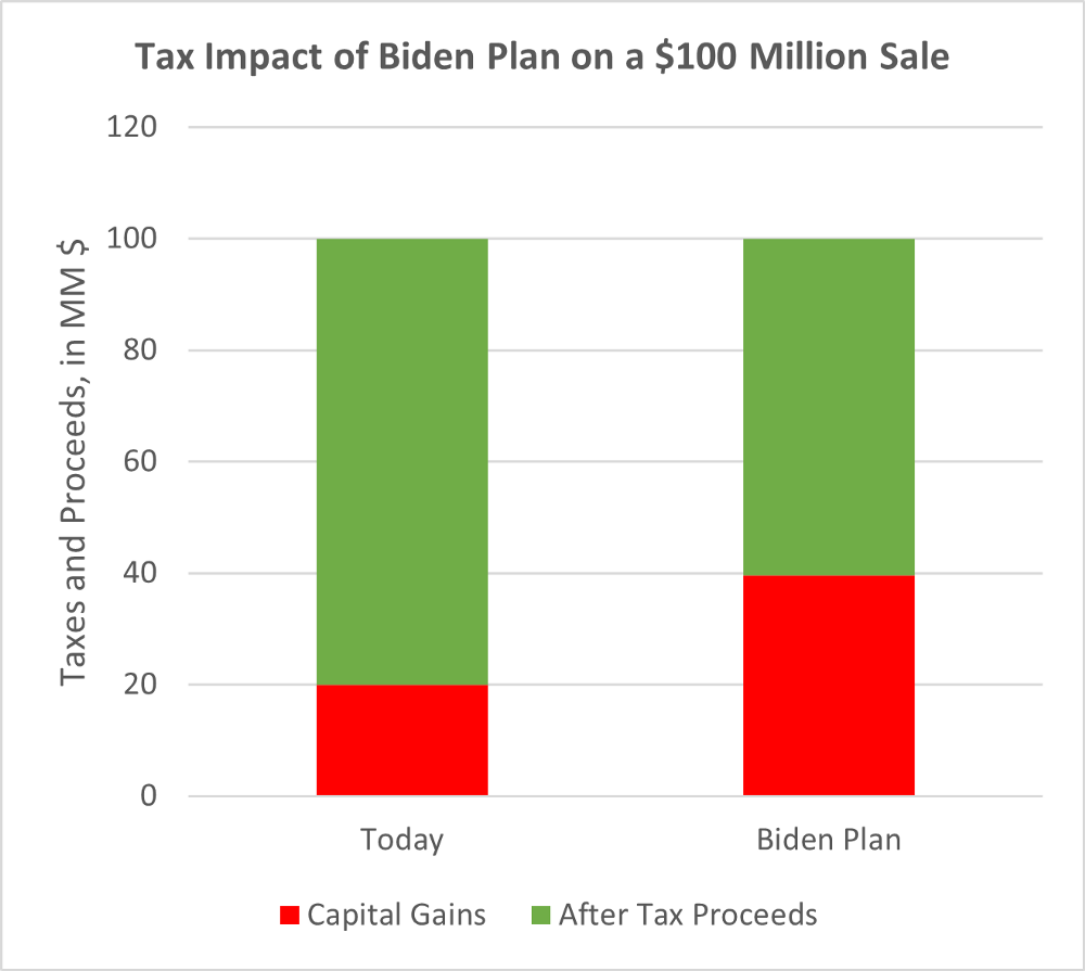 Impact of Biden tax plan on the sale of a company