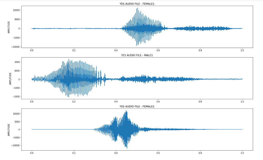 Audio Processing and Speech Classification using Deep