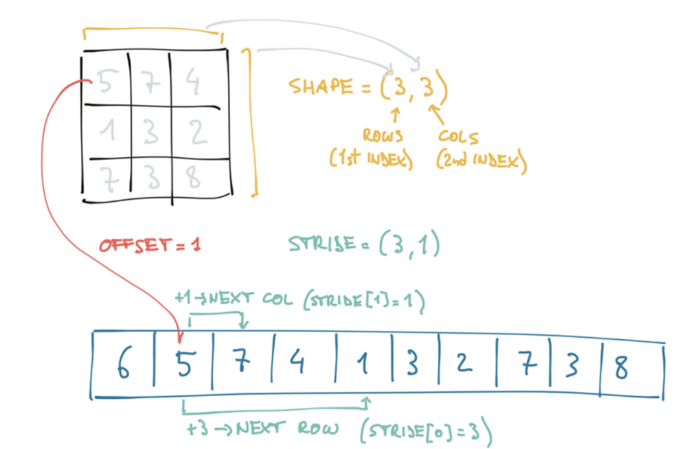 Deep Learning meets PyTorch (part-2) – mc ai