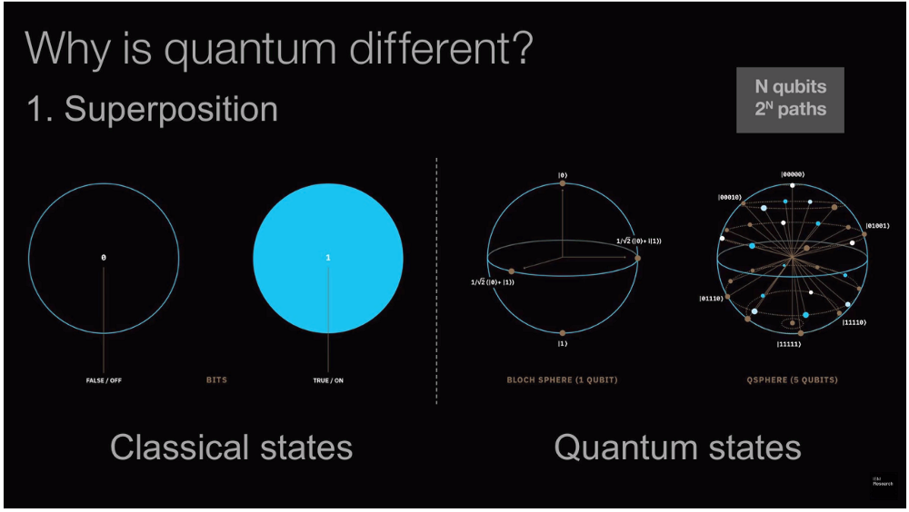 The Need, Promise, and Reality of Quantum Computing | Copy