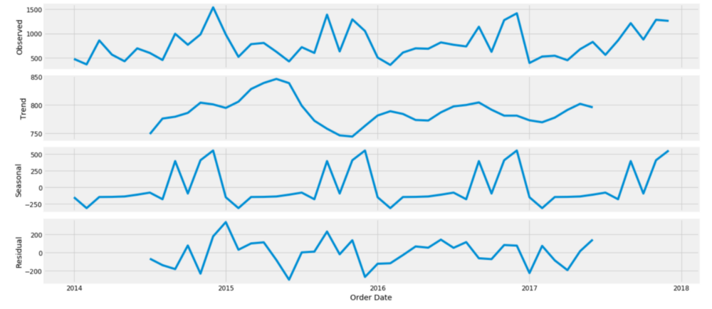An End-to-End Project on Time Series Analysis and