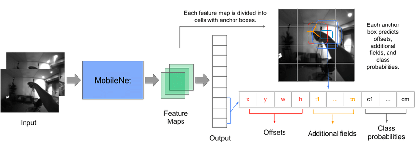 Without Tensorflow: Web app with Object detection api in