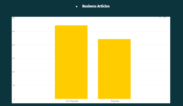 Exploratory Analysis business articles