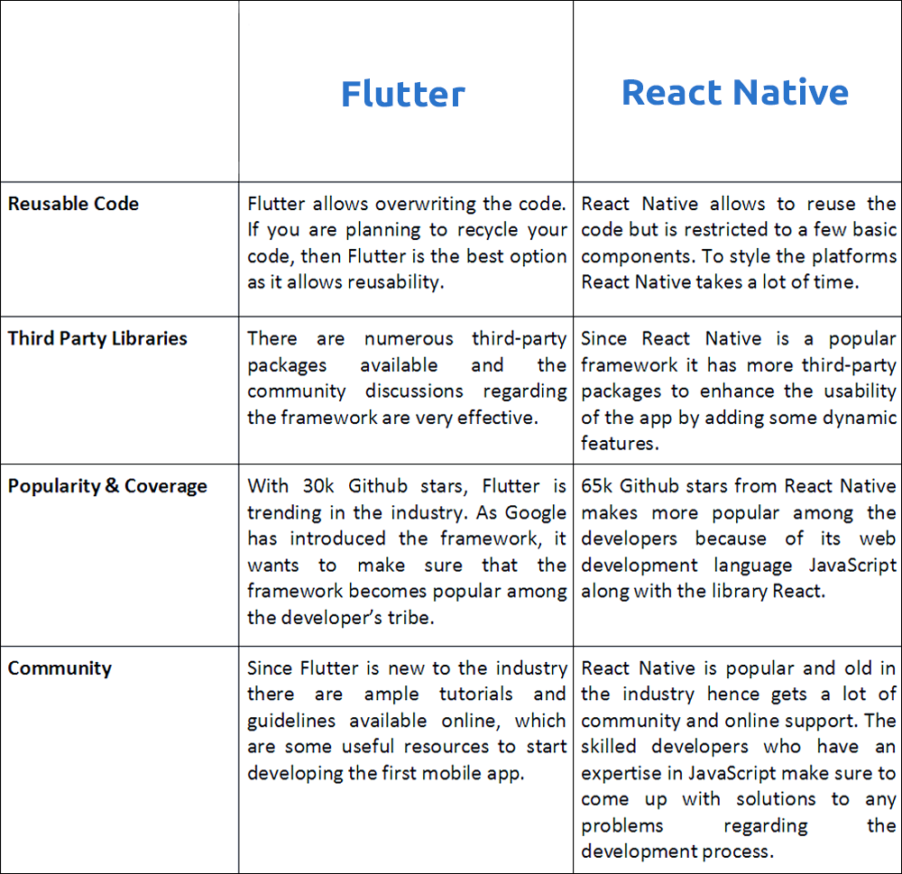React Native vs Flutter — Which is preferred for you? - By Sanjay