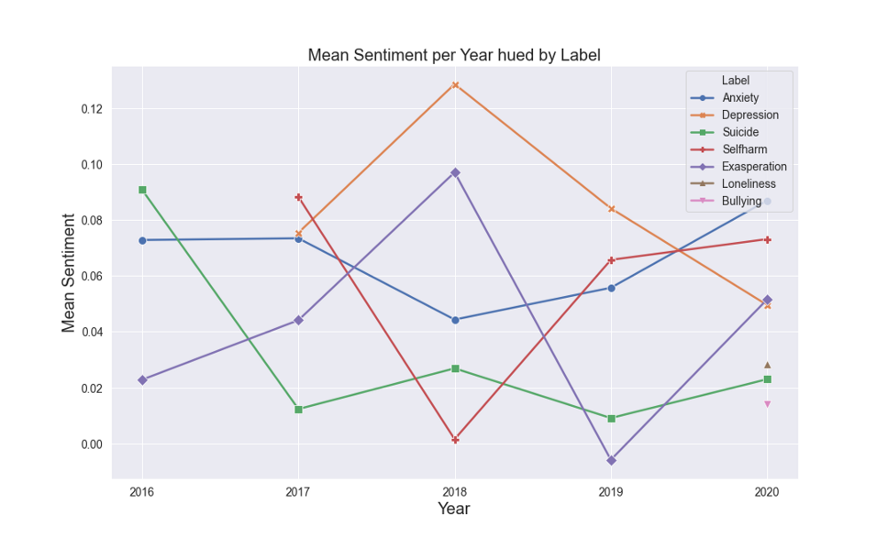 Mean Sentiment per Year hued by label