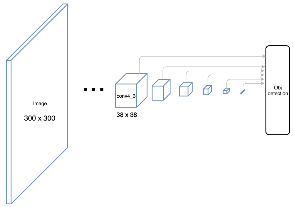 Real-time object detection part 1: Understanding SSD – mc ai