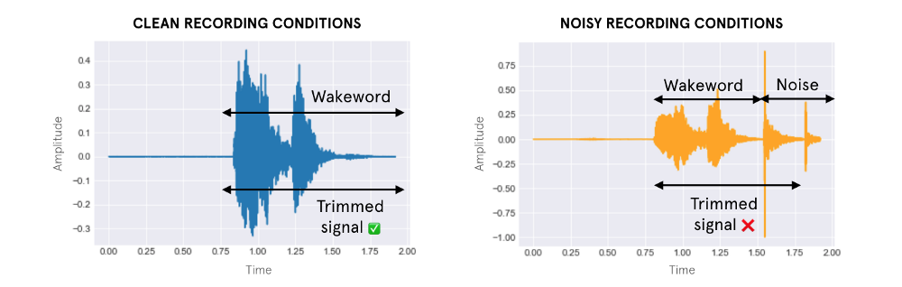 Machine Learning on Voice: a gentle introduction with Snips