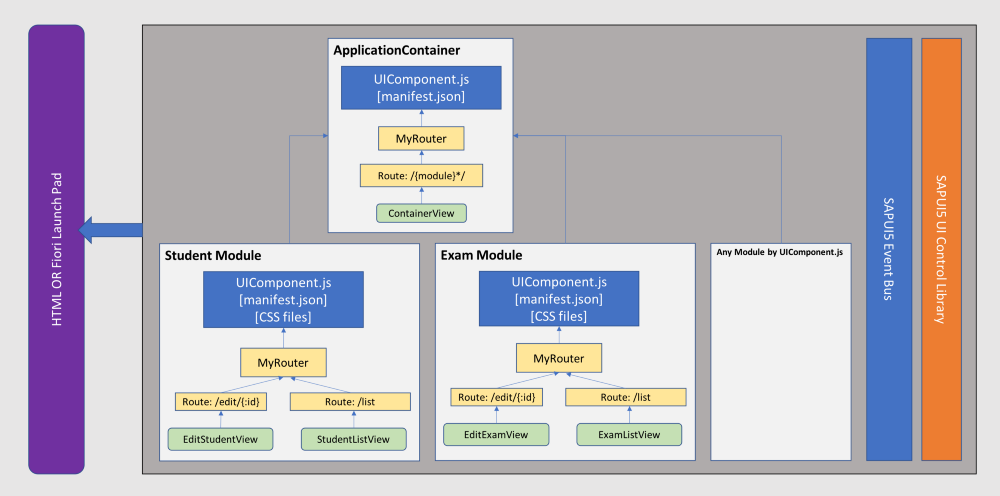 Modular Design and Large Scale Architecture in SAPUI5 |
