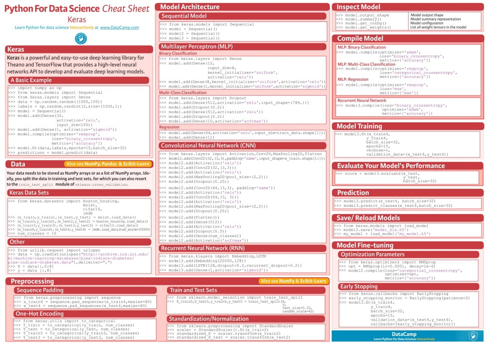 Tổng hợp Cheat Sheets cho AI, Neural Networks, Machine Learning