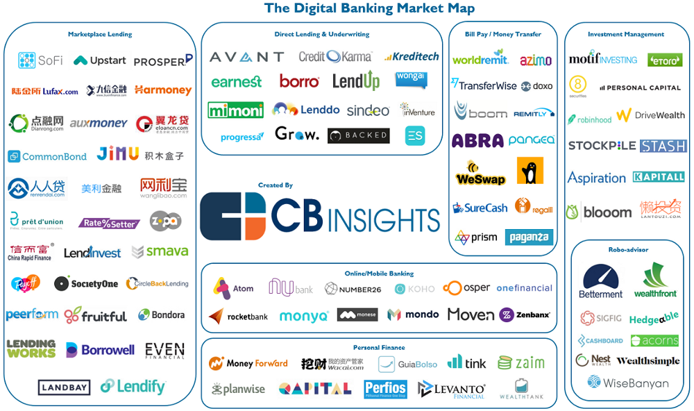 How Does The Inclusive Fintech Landscape Compare To