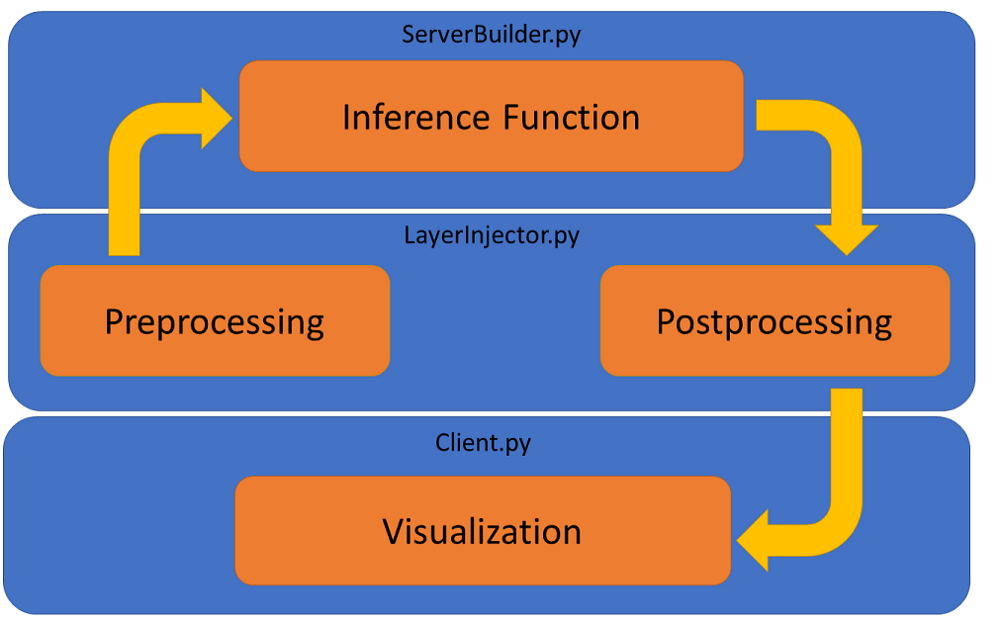 Integrating TensorFlow Distributed Image Serving with the