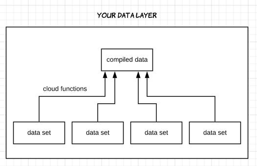 Balance in Testing - Data Layer