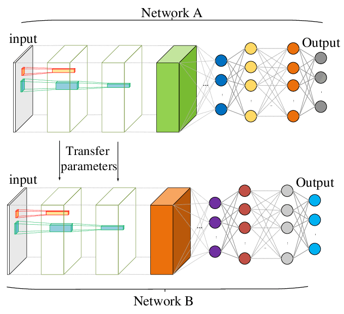 Deep view on Transfer learning with Iamge classification Pytorch – mc ai