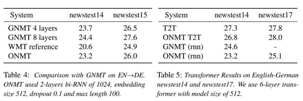 Neural Machine Translation : Superior Seq2Seq Models with OpenNMT