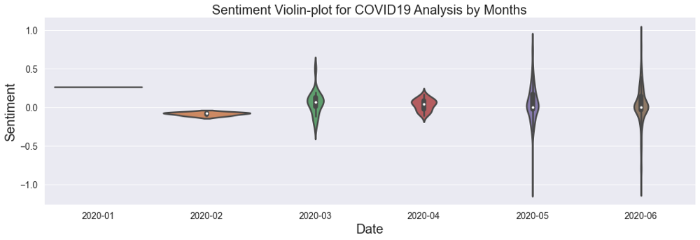 Sentiment Violin-plot for COVID 19 Analysis by Months