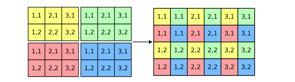 Speedup your CNN using Fast Dense Feature Extraction and