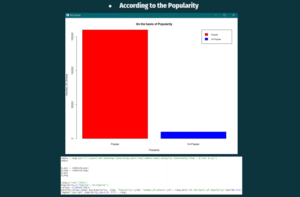 Exploratory Analysis popularity