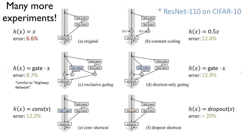 Blog: Notes on Deep Learning — Advanced CNN – Tim McCloud