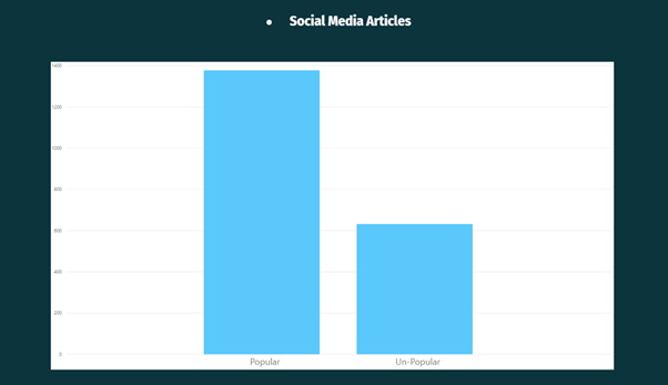 social media articles Exploratory Analysis