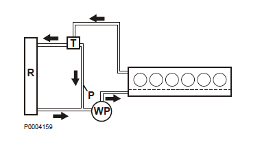 volvo engine cooling water system function and components miata cooling diagram engine and radiator circuit