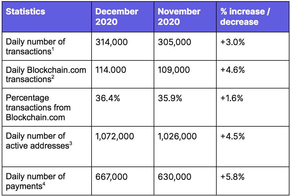 December 2020 showed strong network activity