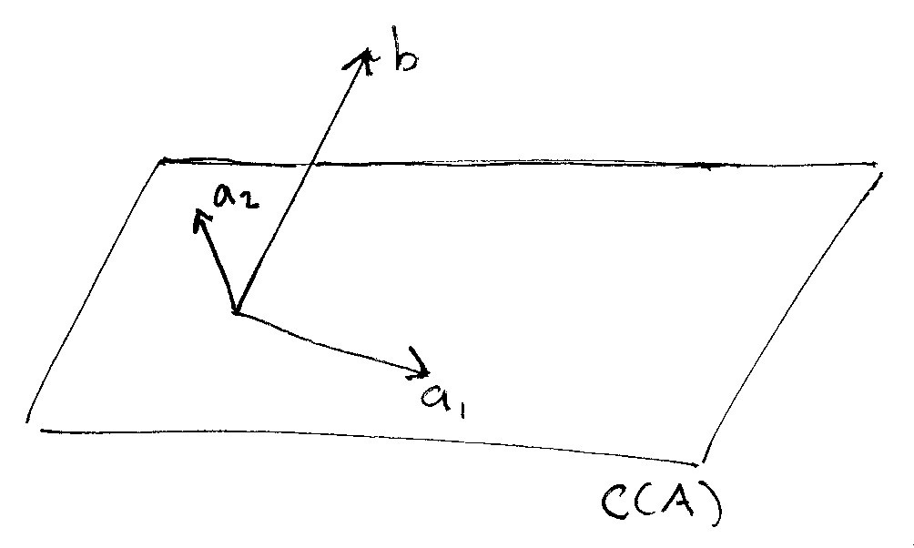 The Linear Algebra View Of Least Squares Regression